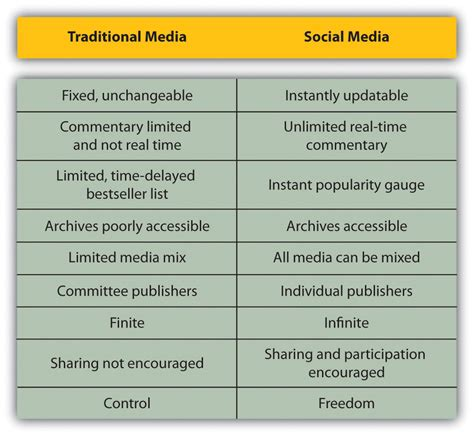 difference between the traditional and social media