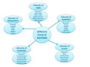 5 kinds of adverbs