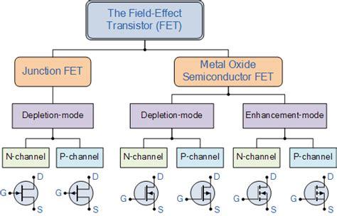 transistor vs fet transistor tutorial about bipolar and fet transistors