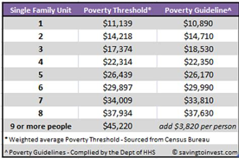 va income limits table 2012 poverty guidelines thresholds and income limits