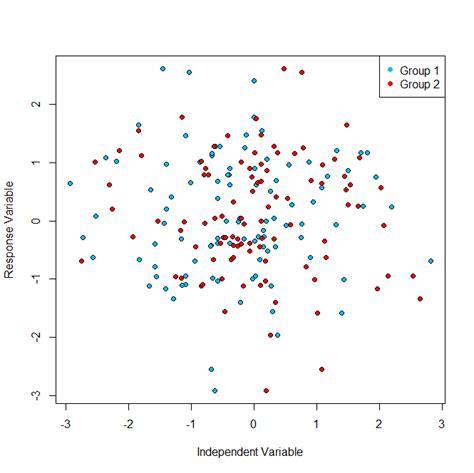 tutorial spss split plot r partial correlation plot split by groups spss cross