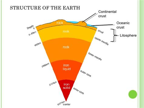 diagram of the earth s layers geography september 2015