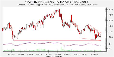 canara bank price canara bank ab nuvo and century textile bobcharts analysis