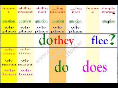 preguntas en ingles how long c 243 mo hacer preguntas simples y whs en ingl 233 s parte 1 4