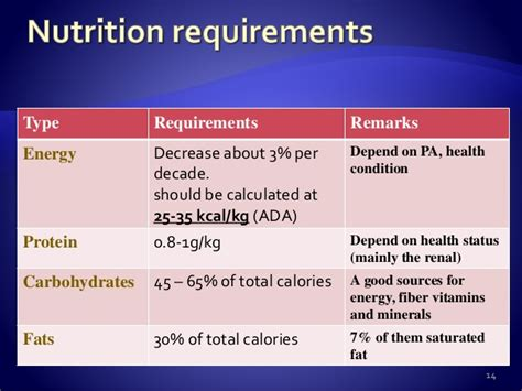 carbohydrates for elderly elderly nutrition 2016