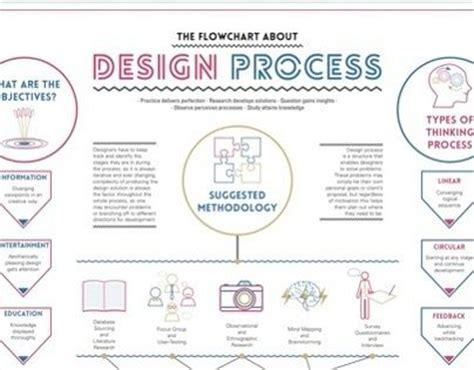 web design process flowchart 46 best images about graphic design on the