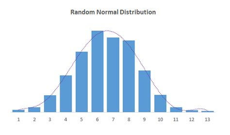 normal distribution curve excel template how to create a normally distributed set of random numbers