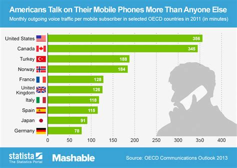 cell phone statistics chart americans talk on their mobile phones more than