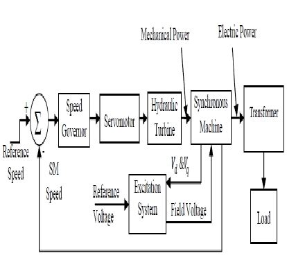 schematic layout of hydroelectric power plant schematic diagram of power plant wiring diagram and
