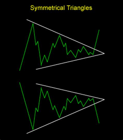 five chart patterns you need to know basic technical chart patterns