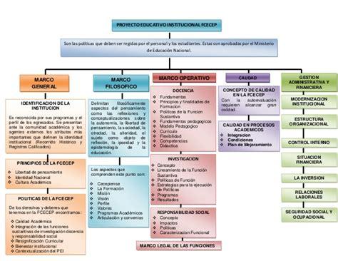 Modelo Curriculum Institucional Mapas Conceptuales