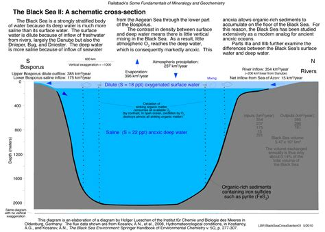 what is a sea section uga geology geol 3030