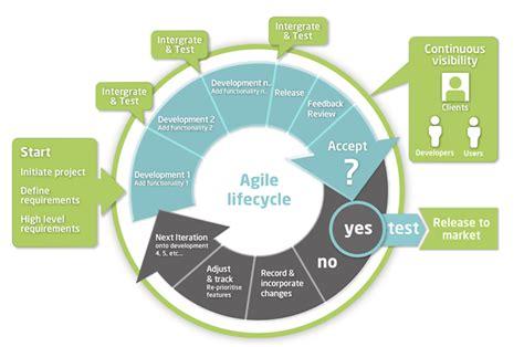 agile testing methodology diagram what is agile software development techpartners