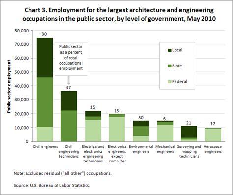 architect job outlook proyectoportal com