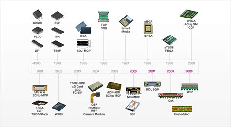 feature size of integrated circuit integrated circuit feature size history 28 images need for speed beyond 100gbe ppt a small