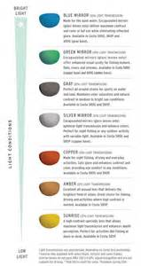 sunglass lens colors costa sunglass lens technology framesdirect