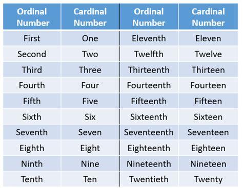 printable ordinal numbers list ordinal numbers songs worksheets exles solutions