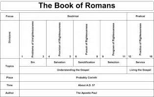 Romans Chapter 3 Outline by Daily Truthbase Romans 1 2 The Just Live By Faith