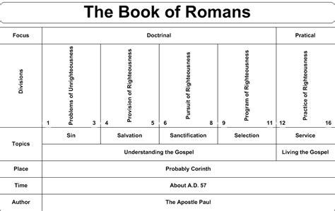 visual outline charts of the new testament books charts of the books of the bible the church of in