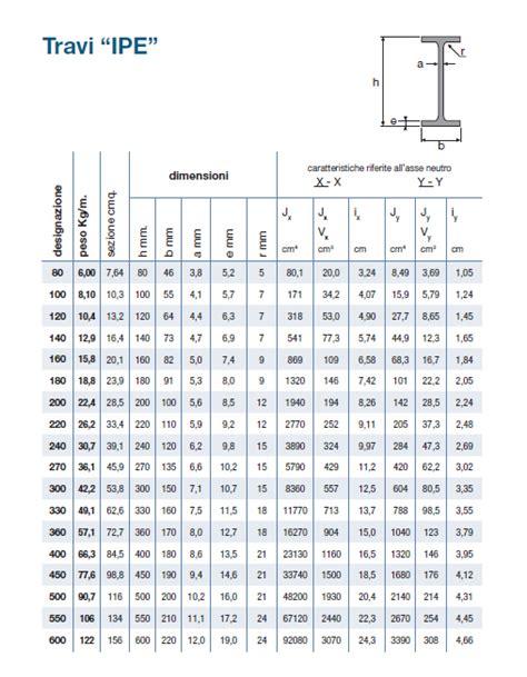 commercio treviso prezzi ipe siderpiave commercio prodotti siderurgici