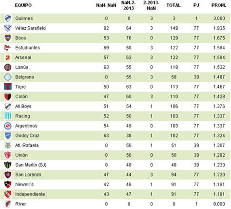 tabla de la primera del 2016 calendar template 2016 torneo primera division 2016 tabla de posiciones
