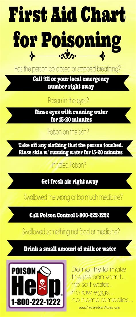 poisoning aid chart aid home remedies