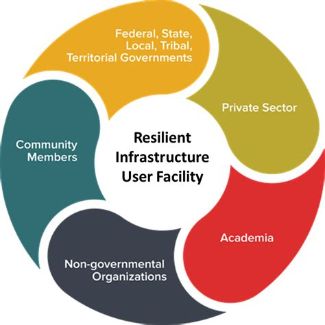 Gmu Mba Course Descriptions by National Call To The Resilient Infrastructure