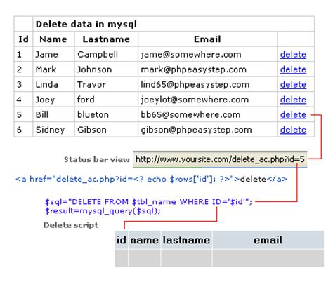 How To Remove Info From Records Delete Data From Mysql