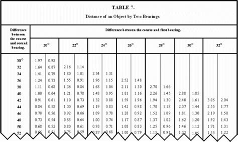 marine compass deviation card template compass deviation table brokeasshome