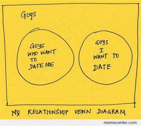 relationship venn diagram my relationship venn diagram by ben meme center