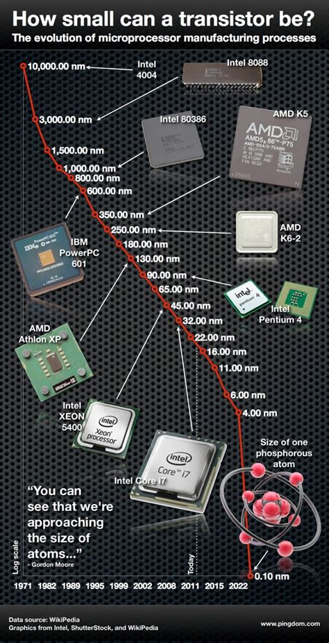 transistor of the year the world s smallest transistor infographic
