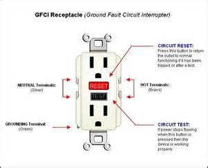 ground fault circuit interrupter gfci ottawa home