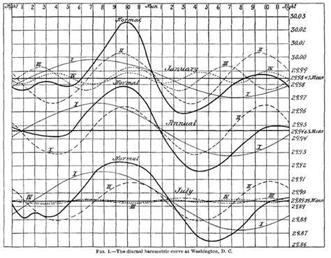 atmospheric harmonics atmospheric science burying beal s barometer malagabay