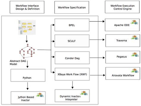 apache workflow engine airavata workflow suite