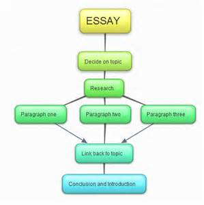 Mind Map For Writing An Essay by Essay Mind Map