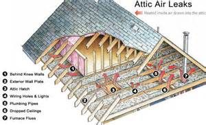 air sealing the most common attic air leaks how to home