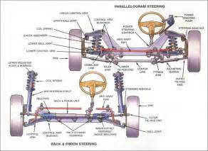 Struts On A Car Purpose Suspensions