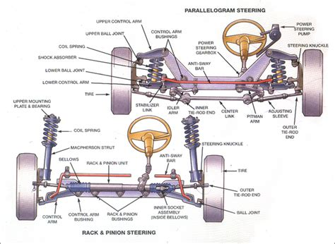 Steering Rack Definition by Suspension System Maintenance Tips Roger Daniel Alignment Brakes