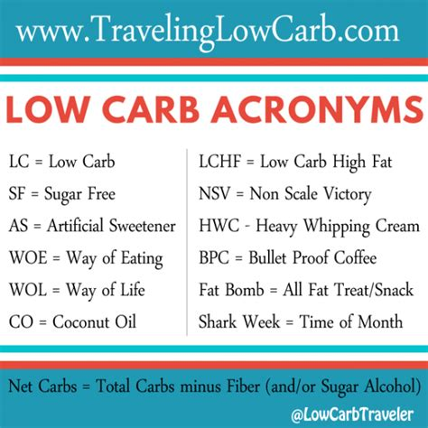 carbohydrates meaning low carb acronyms common terms low carb diet tips for