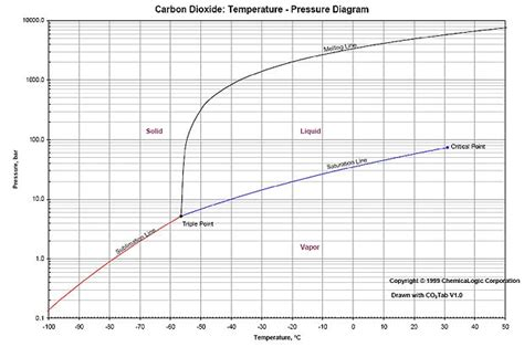 co2 phase diagram appendix a 1 co2 thermodynamics decarboni se