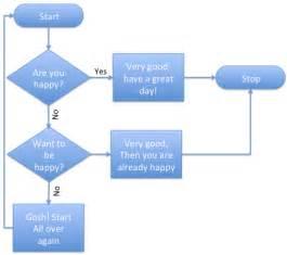 doc 673470 flowchart templates word process flow chart