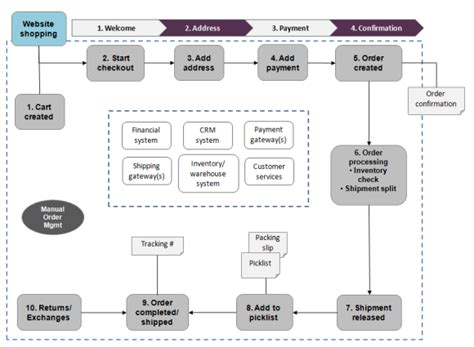 e commerce workflow shopping workflow