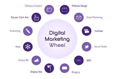 Digital Marketing In digital marketing dv tech services