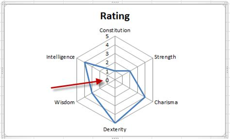 plotting data in a radar chart create a radar chart save a chart as excel dashboard templates remove the zero point or make a