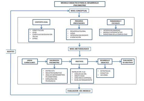 Modelo Curricular Verbal Didactico Modelo Did 225 Ctico Para Potenciar El Desarrollo Psicomotriz En Ni 241 Os Y Ni 241 As De 4 A 6 A 241 Os De Edad