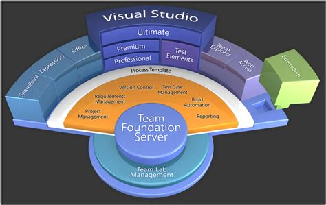 tfs tutorial visual studio 2012 exle of diagram new visual studio 2010 stadium diagram