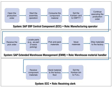warehouse workflow diagram warehouse business workflow diagram warehouse workflow