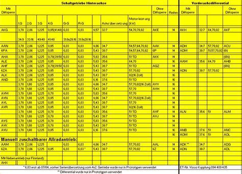 Wieviel Bar Autoreifen by T3 Infos Tabellen