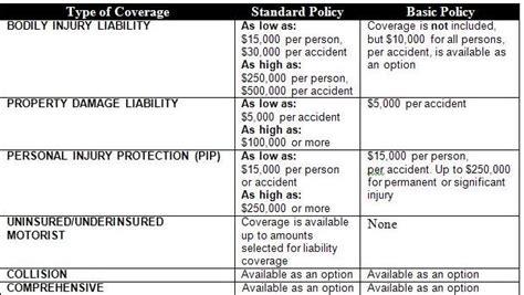 standard bank insurance policy car insurance new jersey