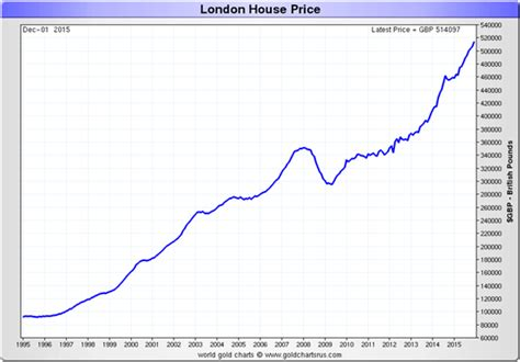 the charts you to uk house prices in gold